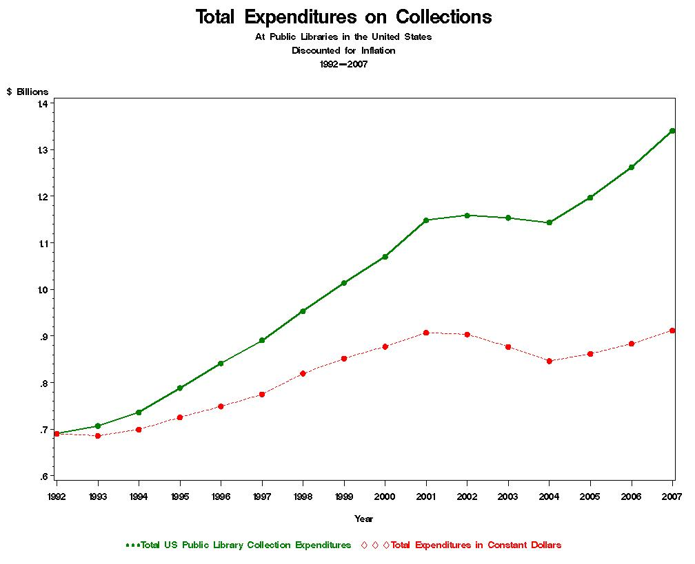Total Expenditures for Collections
